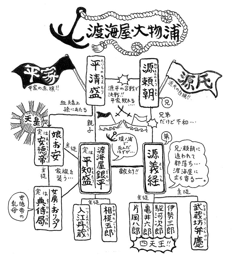 人物相関図_渡海屋